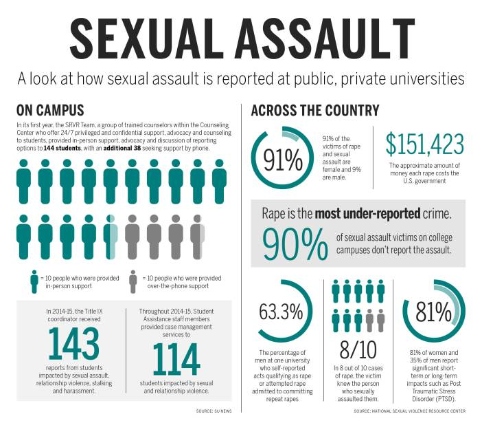 Sexual-Assault-Graphics